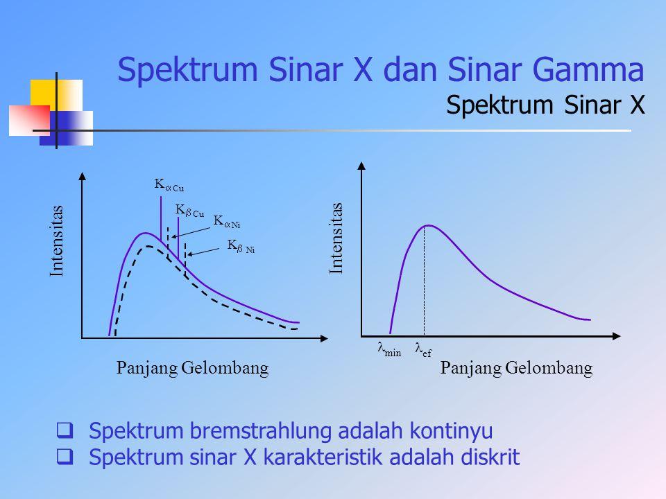 Spektrum Sinar X dan Sinar Gamma Spektrum Sinar X