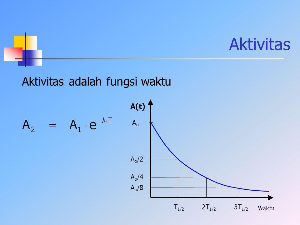 Aktivitas Aktivitas adalah fungsi waktu A(t) Ao Ao/2 Ao/4 Ao/8