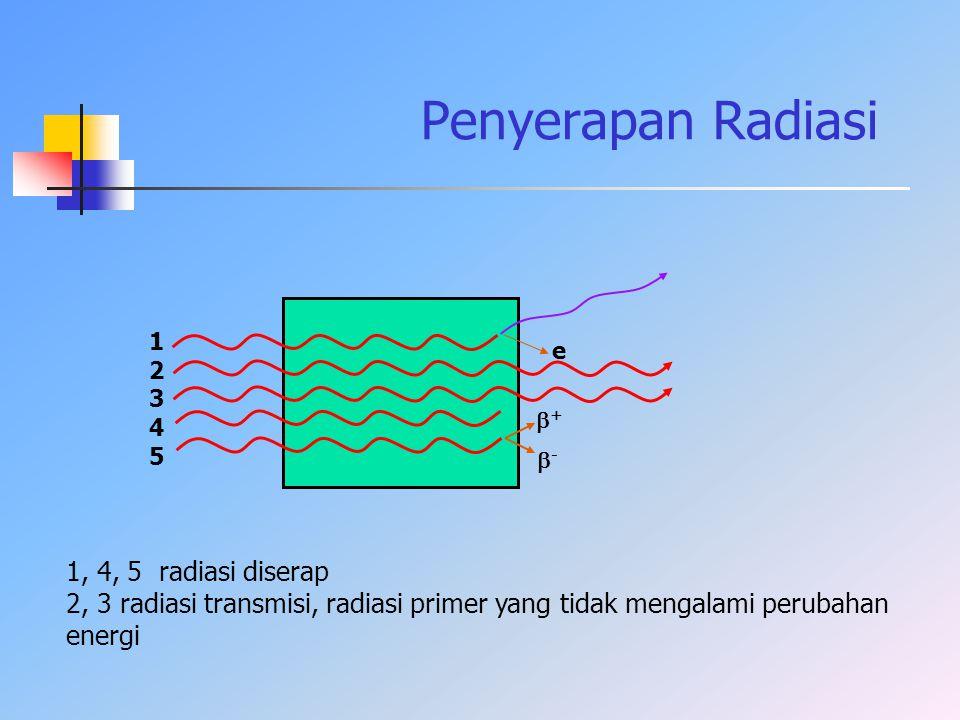 Penyerapan Radiasi 1, 4, 5 radiasi diserap