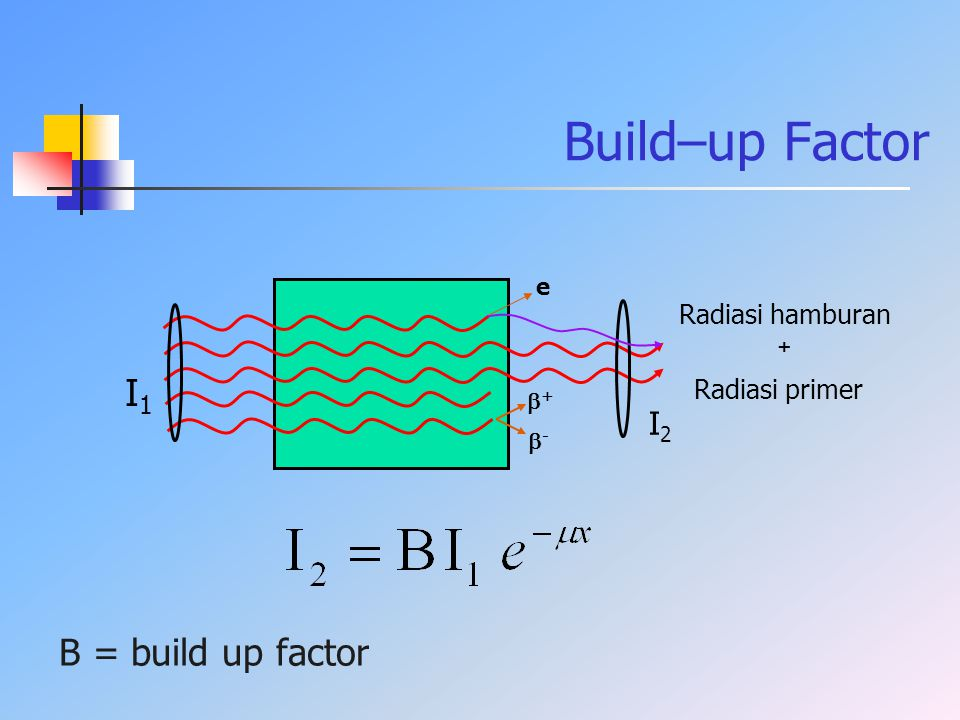 Build–up Factor I1 B = build up factor I2 Radiasi hamburan +