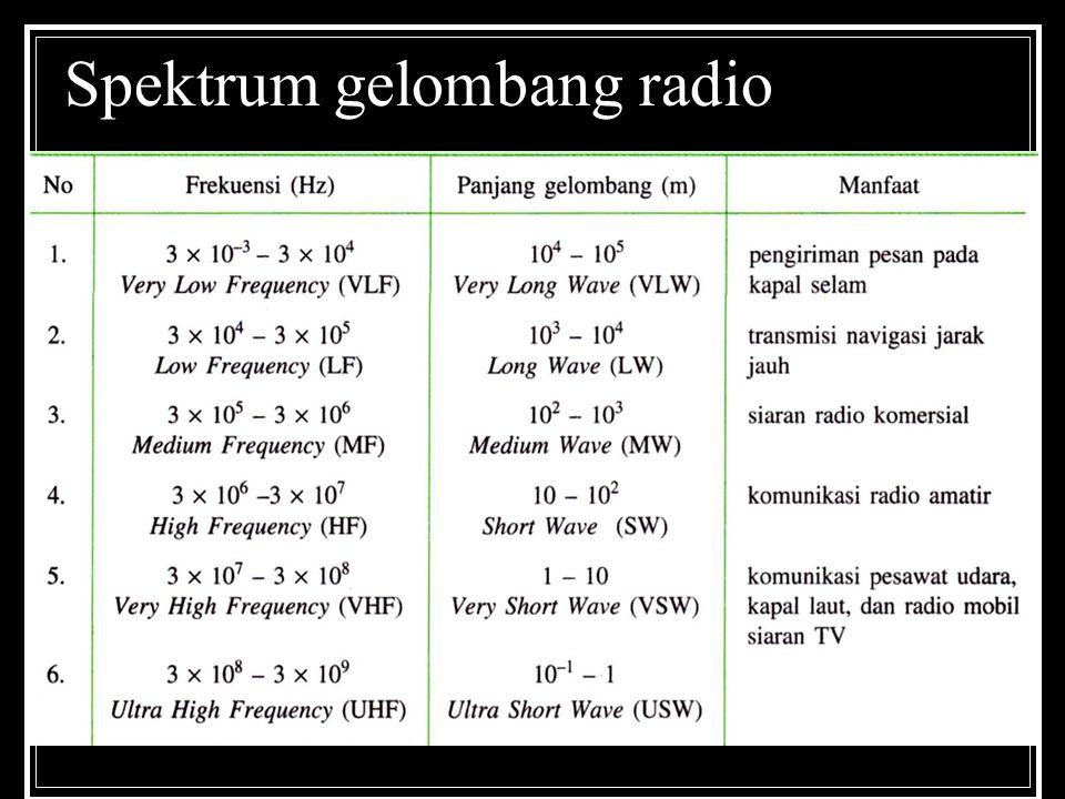 Spektrum gelombang radio
