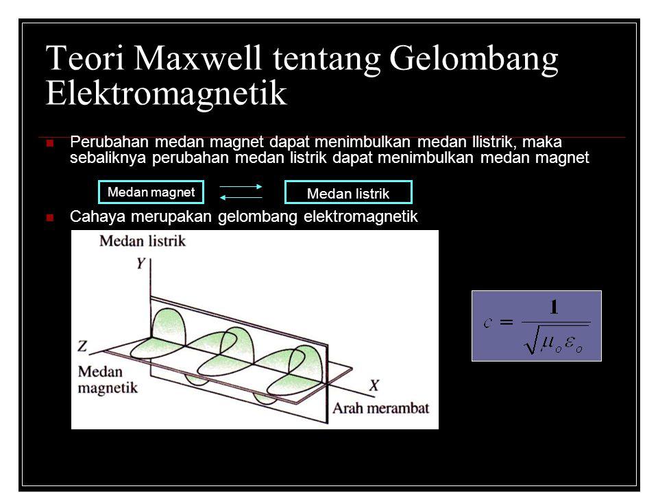 Teori Maxwell tentang Gelombang Elektromagnetik