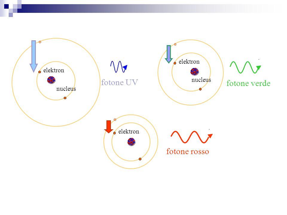 fotone UV fotone verde fotone rosso elektron elektron nucleus nucleus