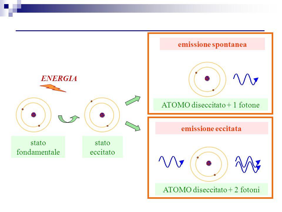 ATOMO diseccitato + 1 fotone