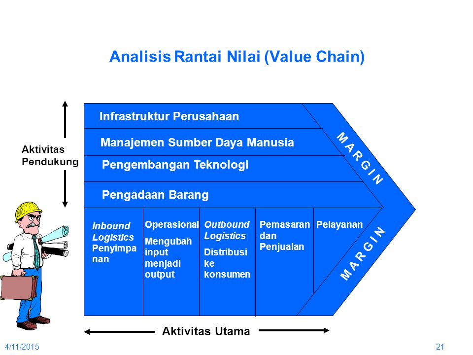 Analisis Rantai Nilai (Value Chain)
