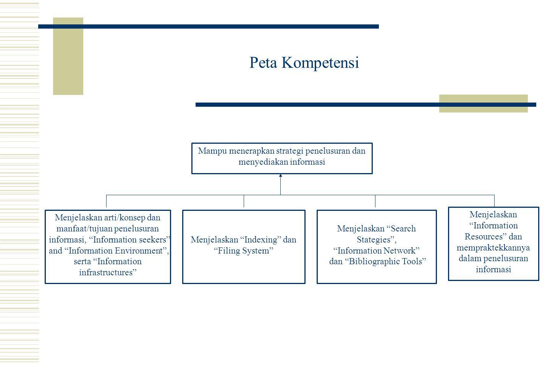 Peta Kompetensi Mampu menerapkan strategi penelusuran dan menyediakan informasi.