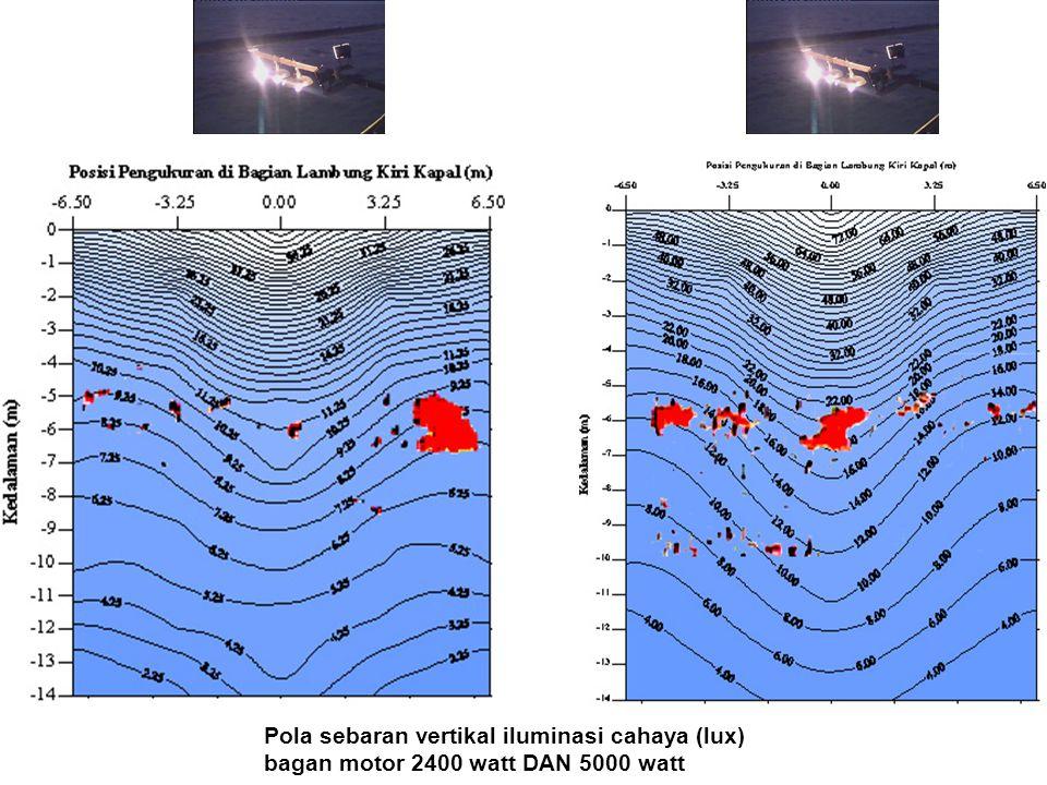 Pola sebaran vertikal iluminasi cahaya (lux)