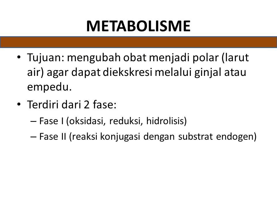 METABOLISME Tujuan: mengubah obat menjadi polar (larut air) agar dapat diekskresi melalui ginjal atau empedu.
