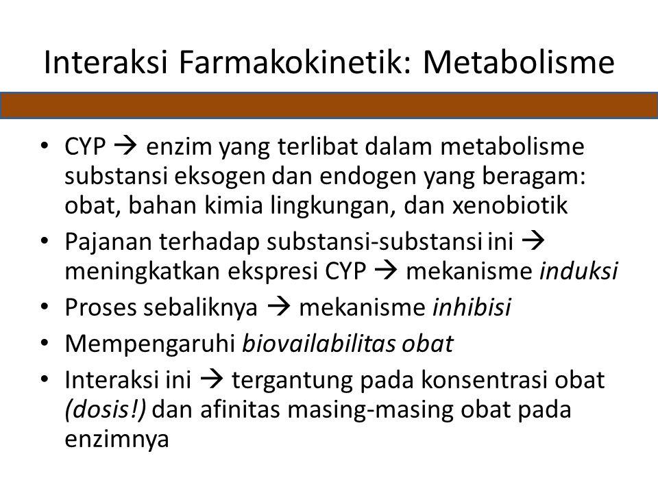 Interaksi Farmakokinetik: Metabolisme