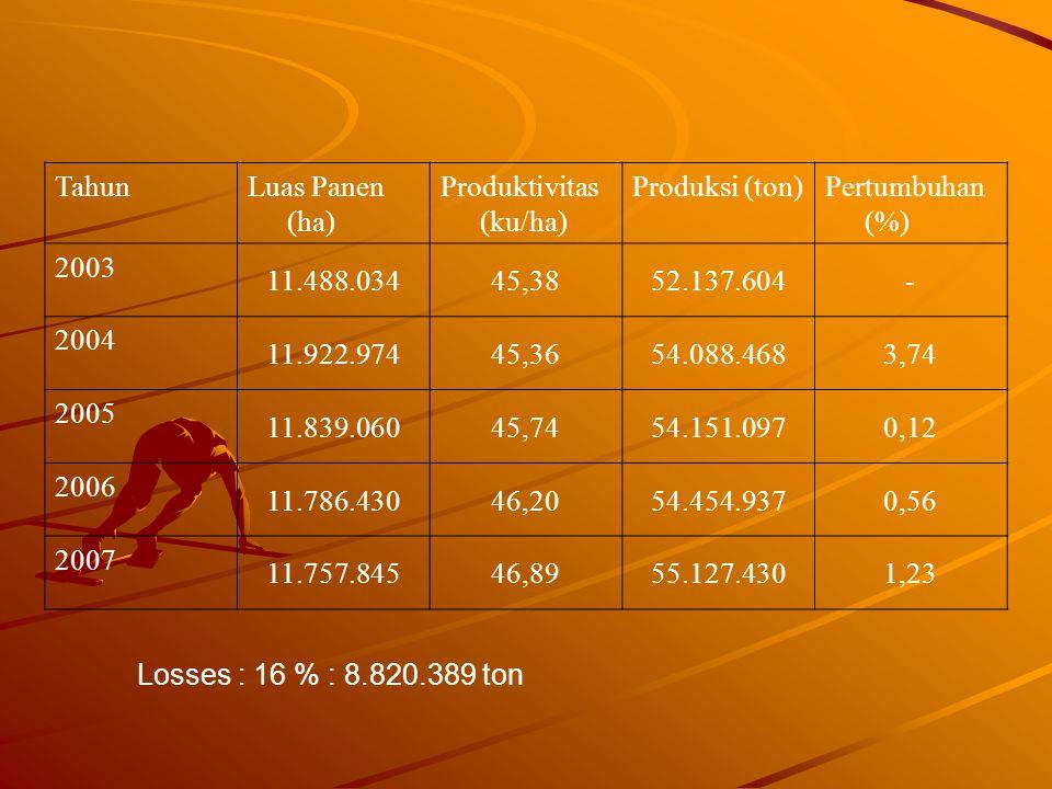 Tahun Luas Panen (ha) Produktivitas (ku/ha) Produksi (ton) Pertumbuhan (%) 2003. 11.488.034. 45,38.