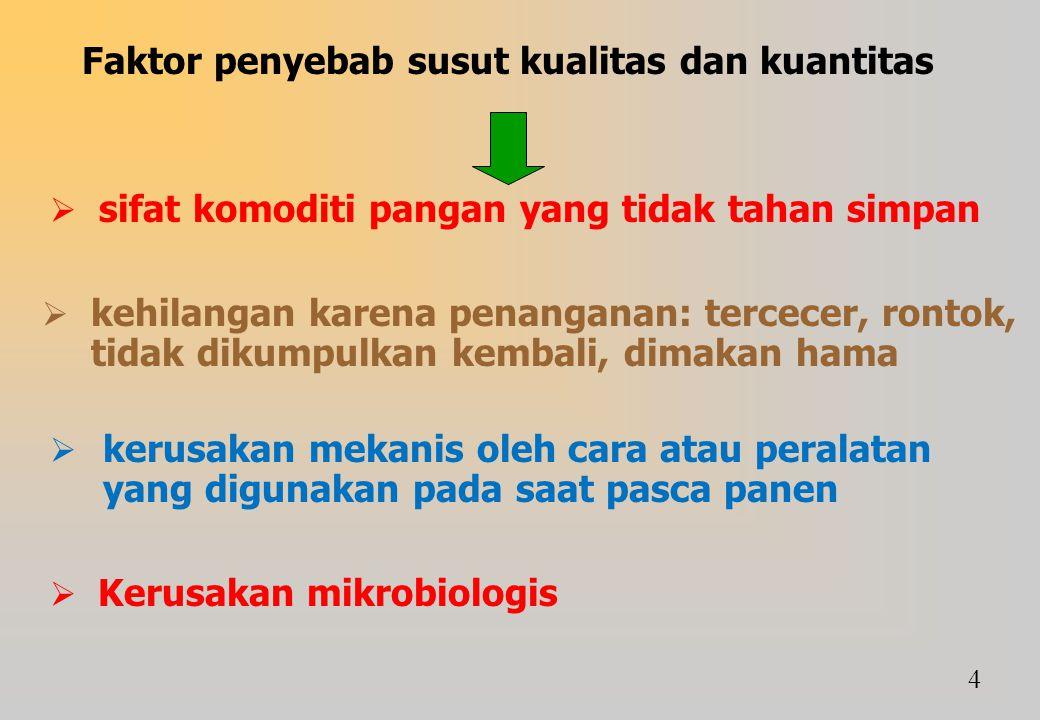 Faktor penyebab susut kualitas dan kuantitas
