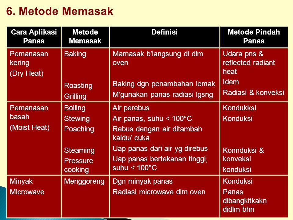 6. Metode Memasak Cara Aplikasi Panas Metode Memasak Definisi