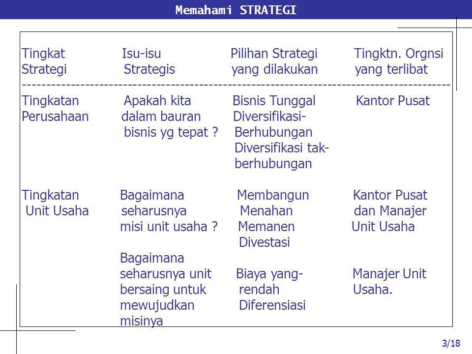 Tingkat Isu-isu Pilihan Strategi Tingktn. Orgnsi