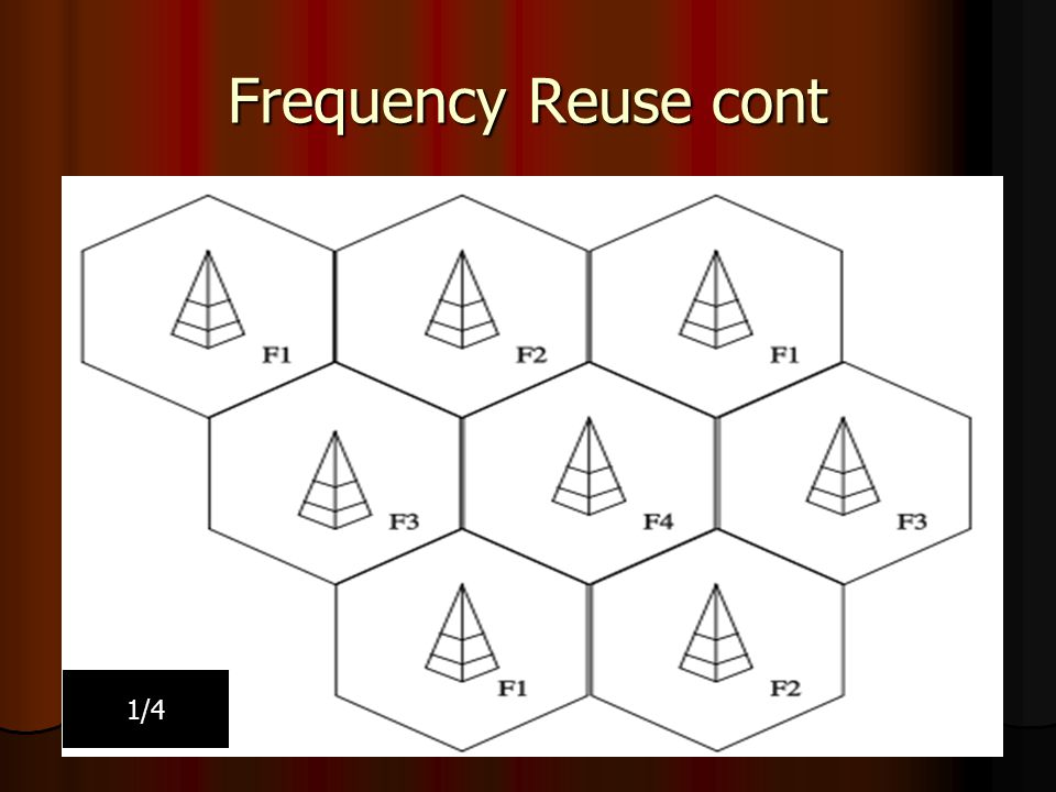 Frequency Reuse cont 1/4