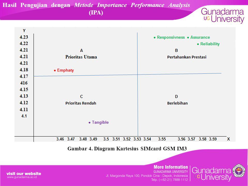 Hasil Pengujian dengan Metode Importance Performance Analysis (IPA)