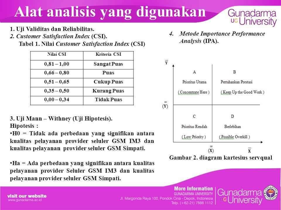 Alat analisis yang digunakan