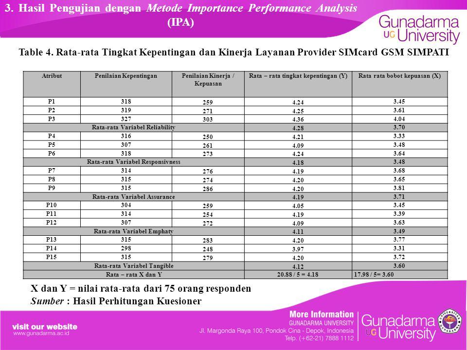 3. Hasil Pengujian dengan Metode Importance Performance Analysis (IPA)