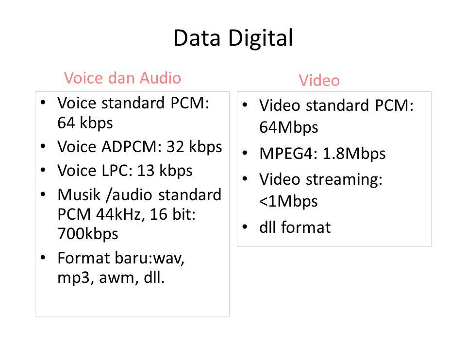 Data Digital Voice dan Audio Video Voice standard PCM: 64 kbps