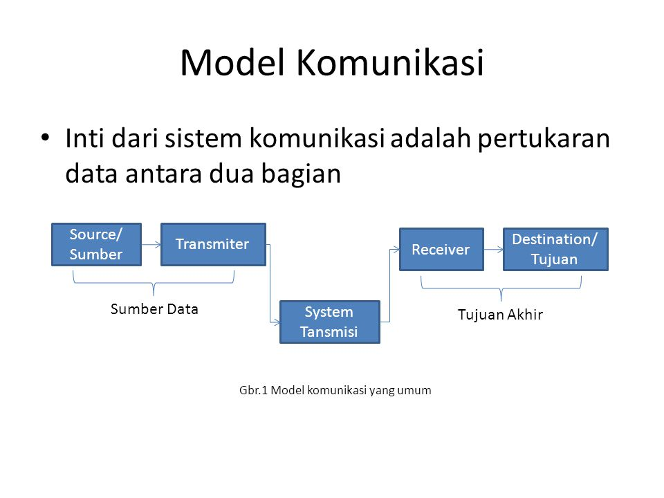 Model Komunikasi Inti dari sistem komunikasi adalah pertukaran data antara dua bagian. Gbr.1 Model komunikasi yang umum.