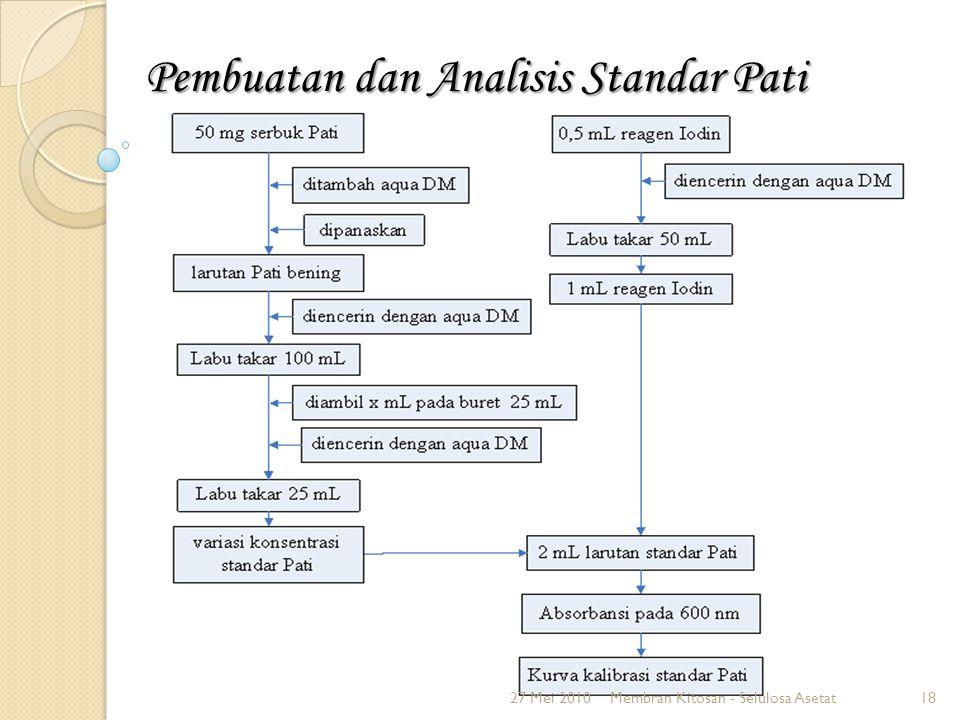 Pembuatan dan Analisis Standar Pati