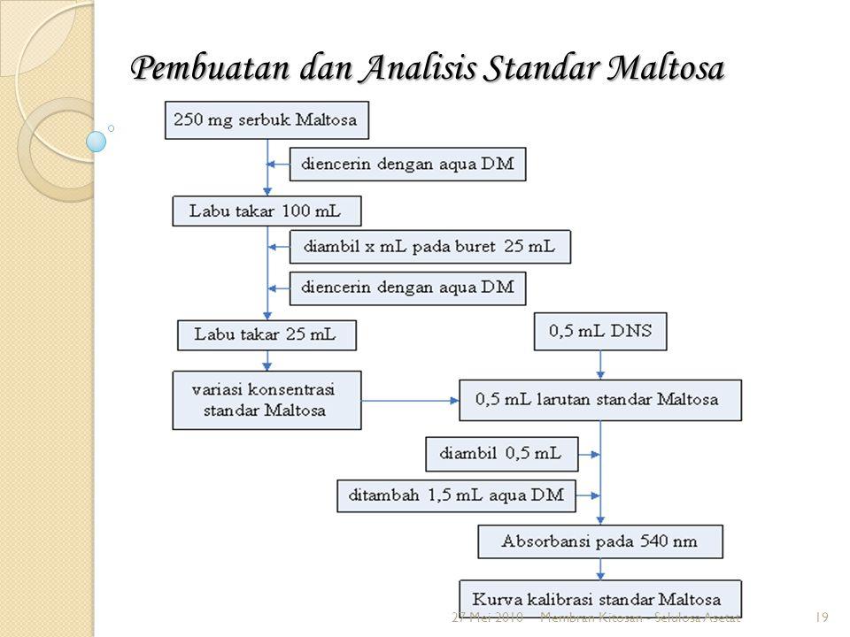 Pembuatan dan Analisis Standar Maltosa