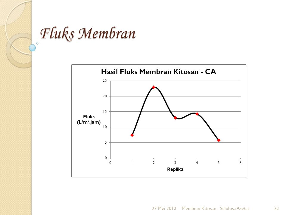 Fluks Membran 27 Mei 2010 Membran Kitosan - Selulosa Asetat