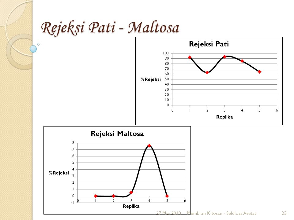 Rejeksi Pati - Maltosa 27 Mei 2010 Membran Kitosan - Selulosa Asetat
