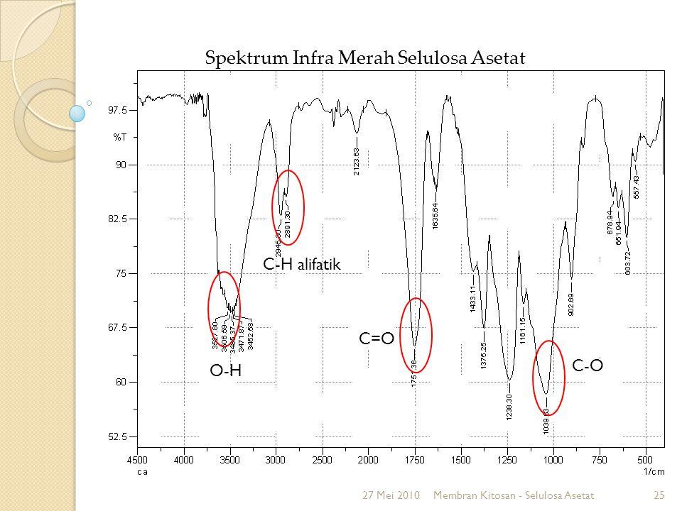 Spektrum Infra Merah Selulosa Asetat