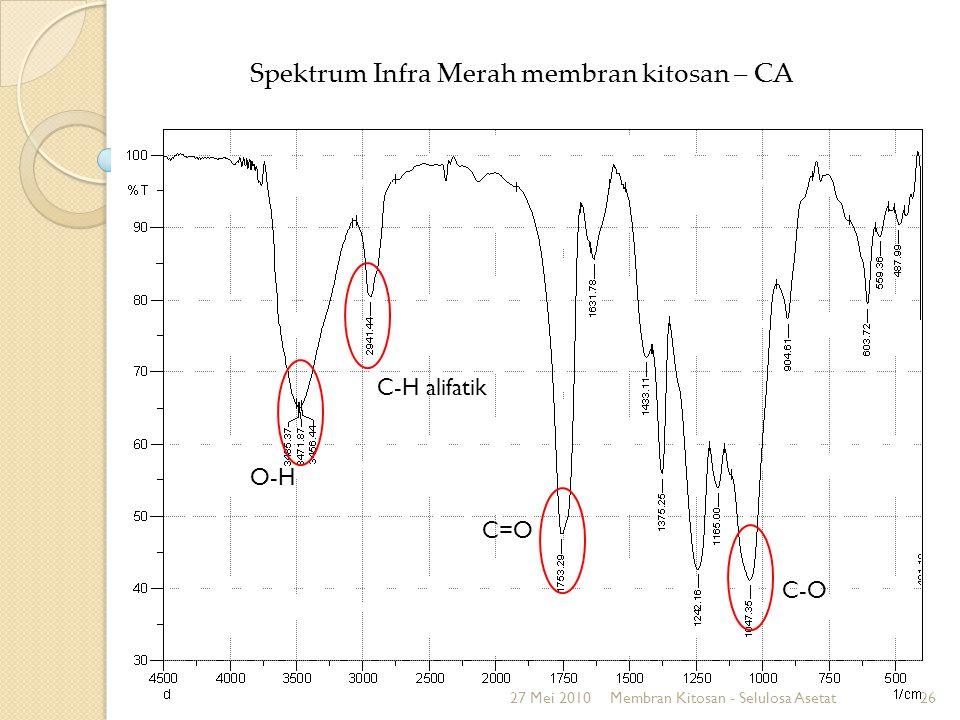 Spektrum Infra Merah membran kitosan – CA