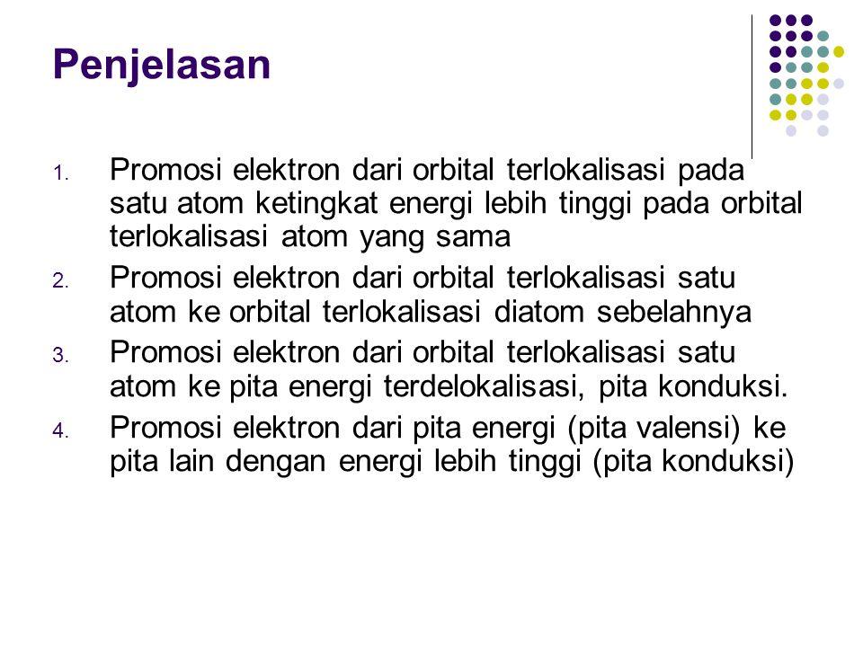 Penjelasan Promosi elektron dari orbital terlokalisasi pada satu atom ketingkat energi lebih tinggi pada orbital terlokalisasi atom yang sama.