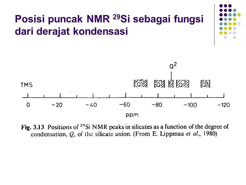 Posisi puncak NMR 29Si sebagai fungsi dari derajat kondensasi