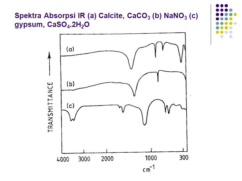 Spektra Absorpsi IR (a) Calcite, CaCO3 (b) NaNO3 (c) gypsum, CaSO4