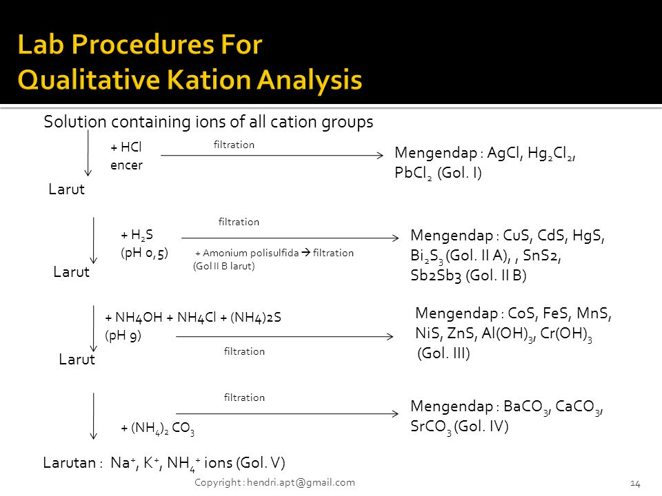 Lab Procedures For Qualitative Kation Analysis