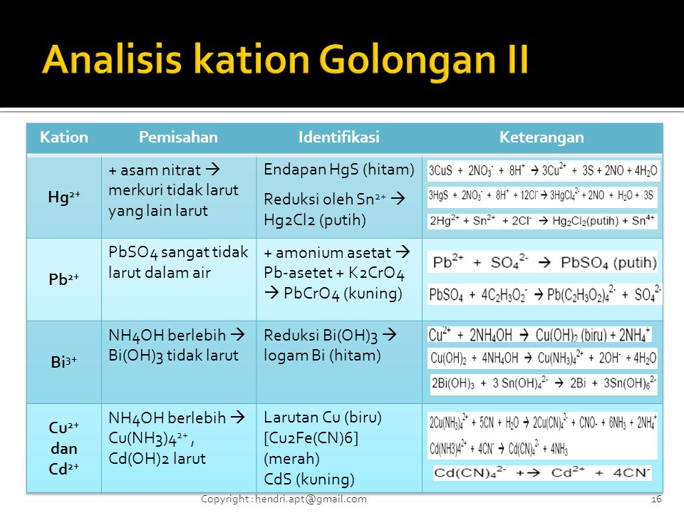 Analisis kation Golongan II