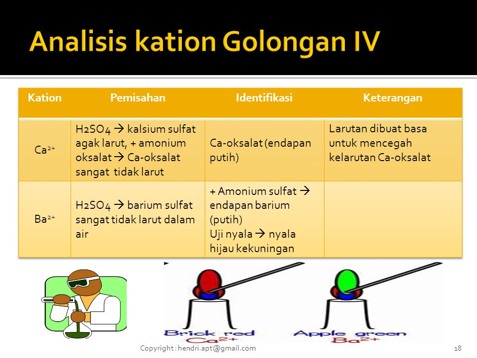 Analisis kation Golongan IV