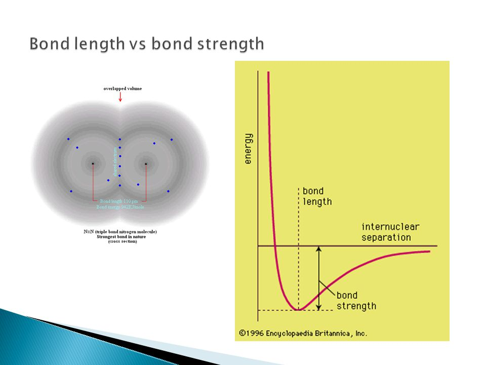 Bond length vs bond strength