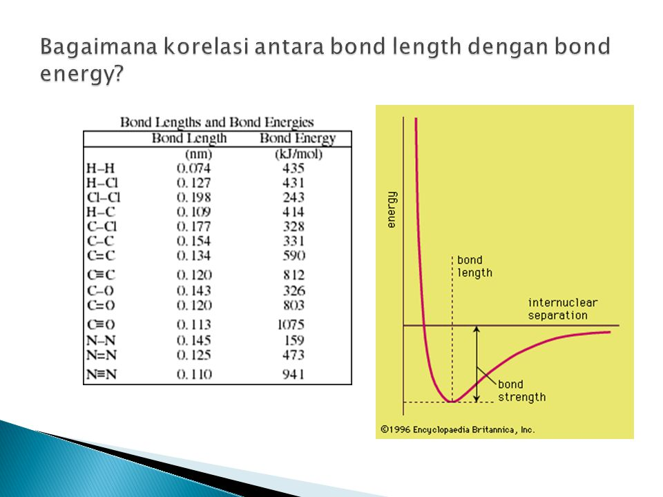 Bagaimana korelasi antara bond length dengan bond energy