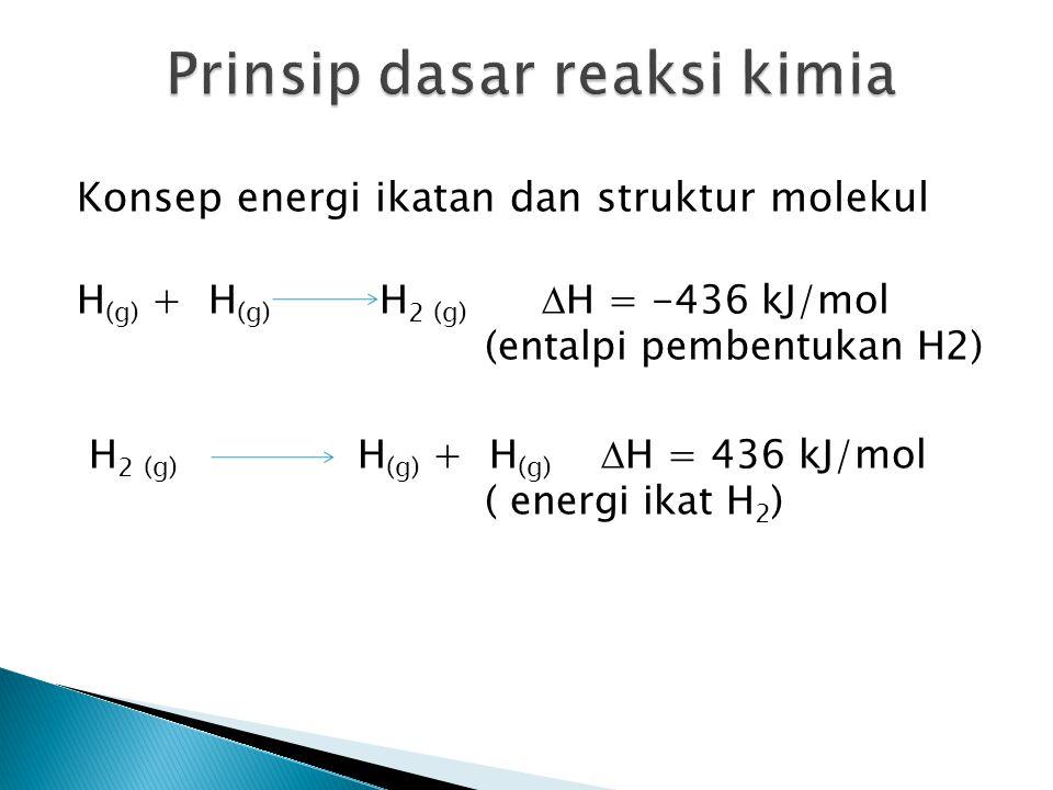 Prinsip dasar reaksi kimia