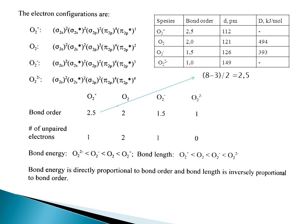 (8-3)/2 =2,5 Spesies Bond order d, pm D, kJ/mol O2+ 2,5 112 - O2 2,0