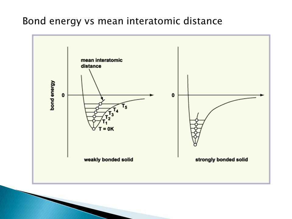 Bond energy vs mean interatomic distance
