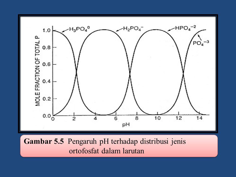 Gambar 5.5 Pengaruh pH terhadap distribusi jenis