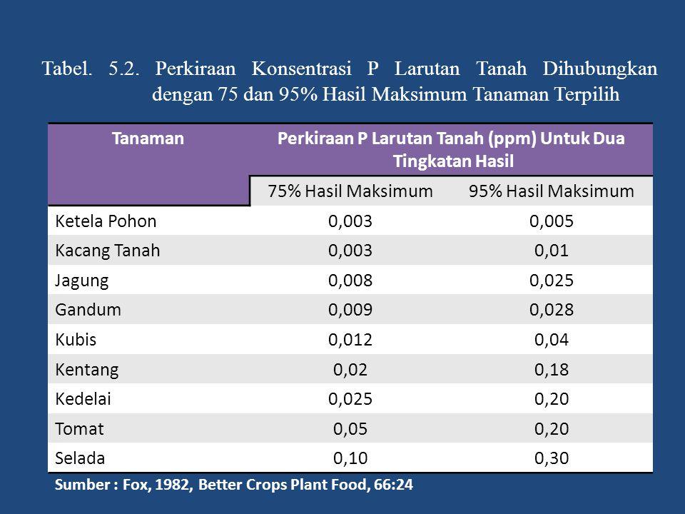 Perkiraan P Larutan Tanah (ppm) Untuk Dua
