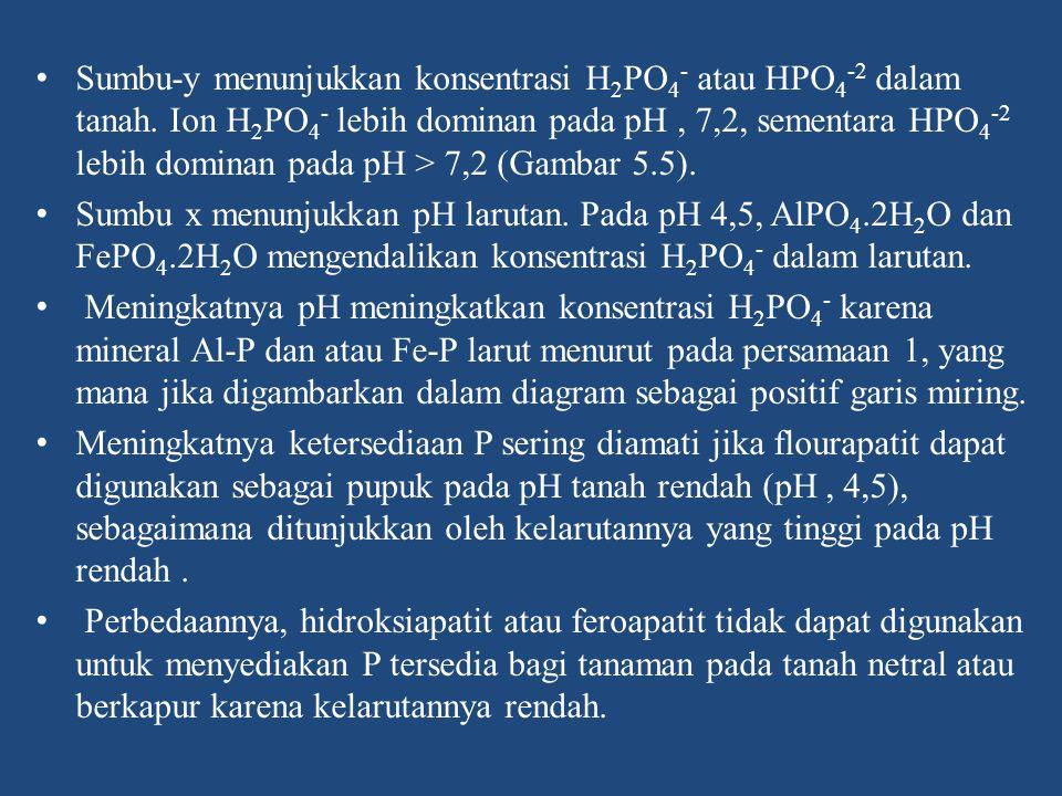 Sumbu-y menunjukkan konsentrasi H2PO4- atau HPO4-2 dalam tanah
