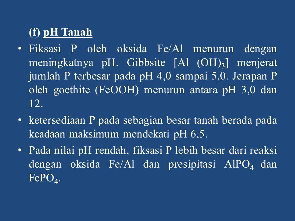 (f) pH Tanah