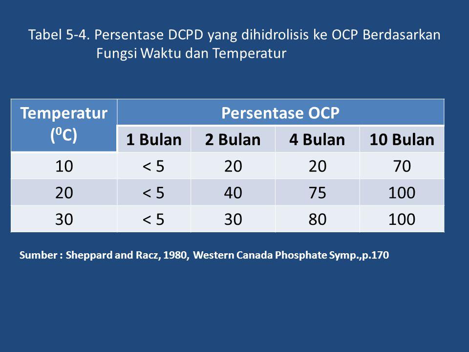 Temperatur (0C) Persentase OCP 1 Bulan 2 Bulan 4 Bulan 10 Bulan