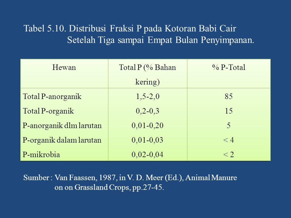 Total P (% Bahan kering)