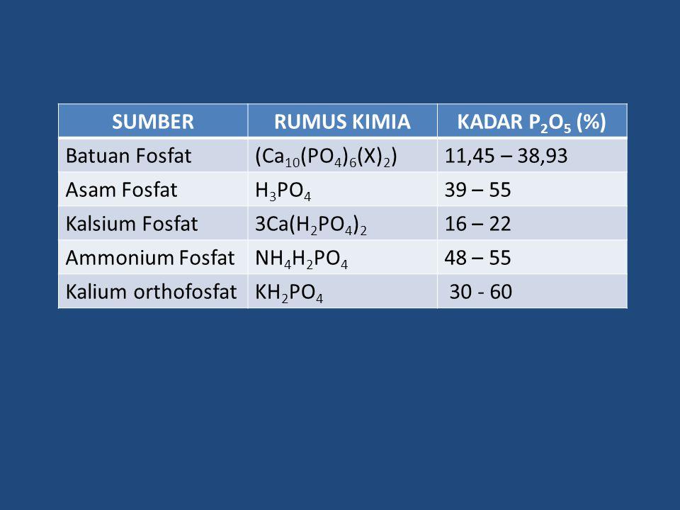 SUMBER RUMUS KIMIA. KADAR P2O5 (%) Batuan Fosfat. (Ca10(PO4)6(X)2) 11,45 – 38,93. Asam Fosfat.
