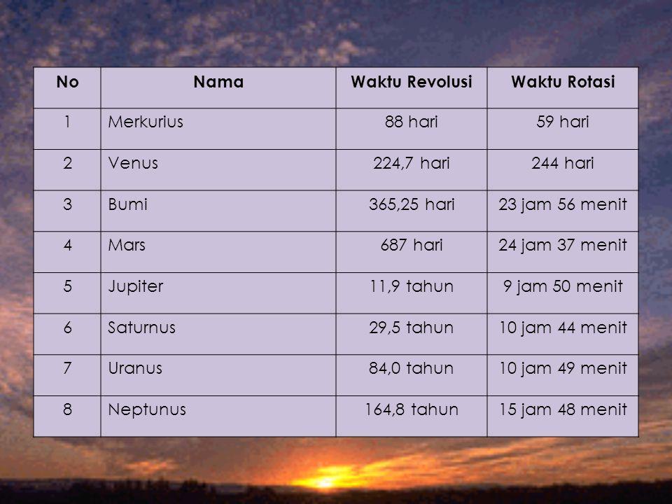 No Nama. Waktu Revolusi. Waktu Rotasi. 1. Merkurius. 88 hari. 59 hari. 2. Venus. 224,7 hari.
