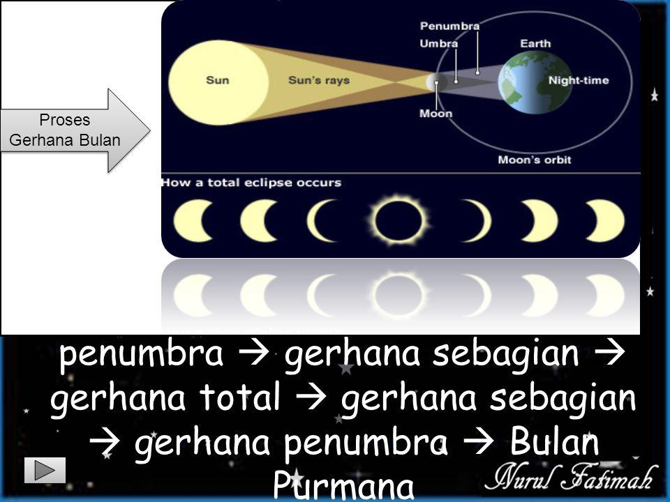 Proses Gerhana Bulan Bulan purnama  gerhana penumbra  gerhana sebagian  gerhana total  gerhana sebagian  gerhana penumbra  Bulan Purmana.