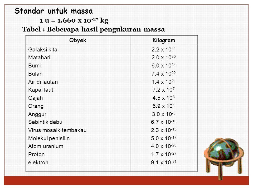Standar untuk massa 1 u = 1.660 x 10-27 kg